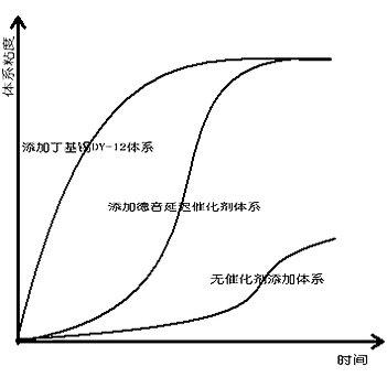 聚氨酯延遲催化劑、熱敏催化劑及抑制劑的區別及應用